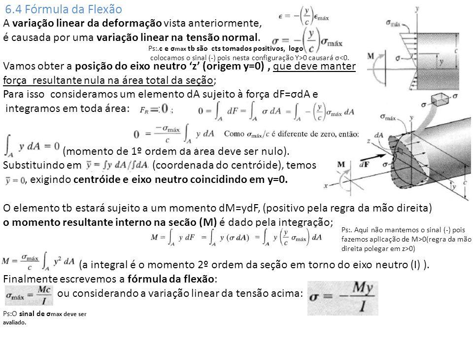 6.4 Fórmula da Flexão A variação linear da deformação vista anteriormente, é causada por uma variação linear na tensão normal. Vamos obter a posição d