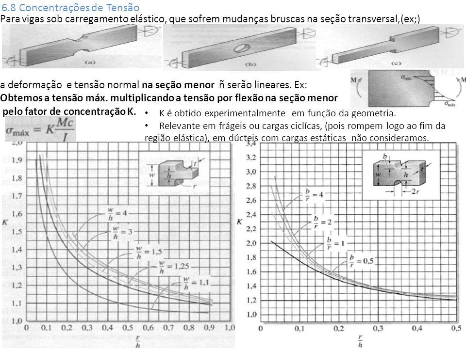 6.8 Concentrações de Tensão Para vigas sob carregamento elástico, que sofrem mudanças bruscas na seção transversal,(ex;) a deformação e tensão normal