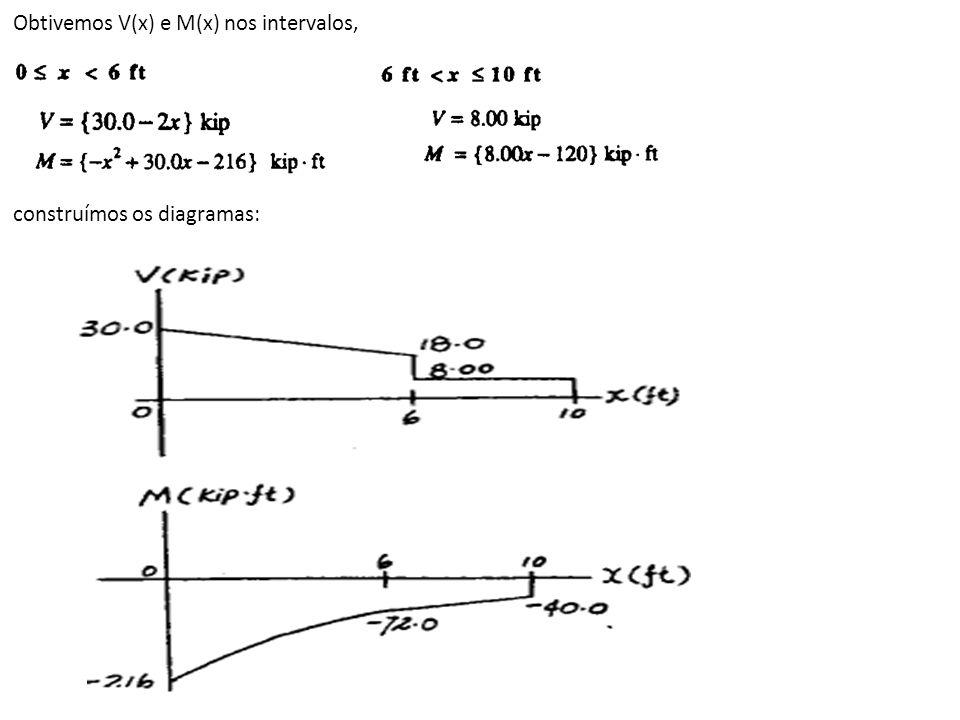 Obtivemos V(x) e M(x) nos intervalos, construímos os diagramas: