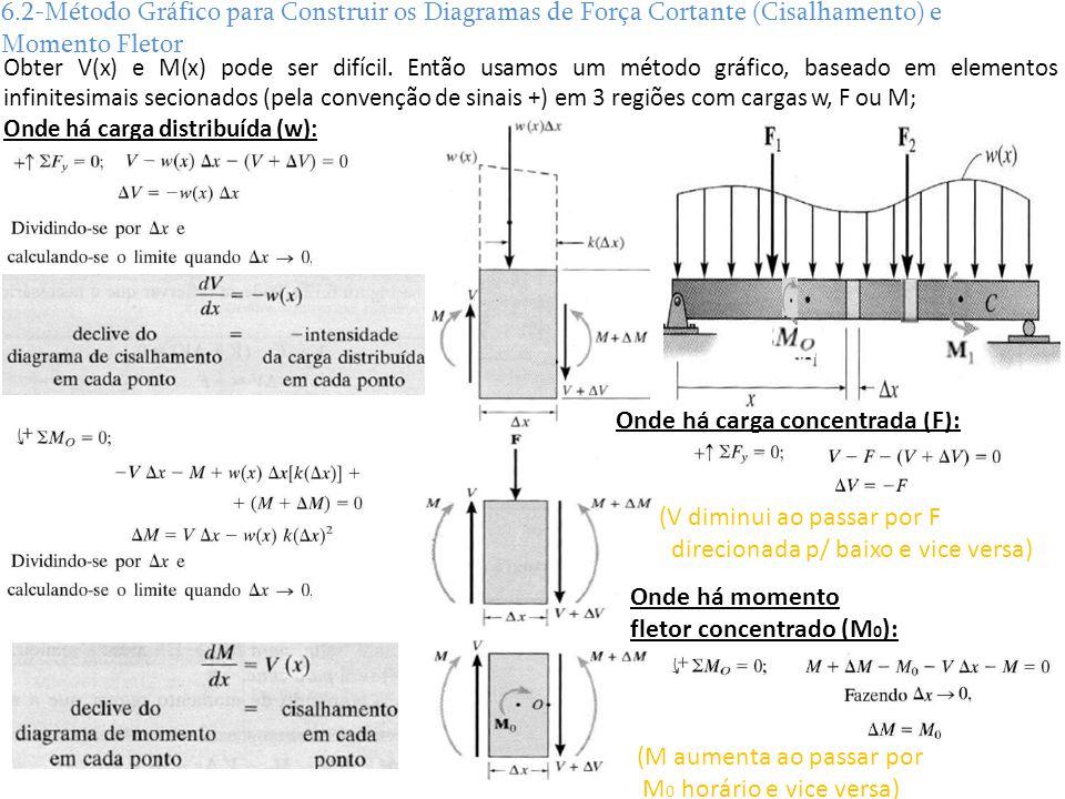 6.2-Método Gráfico para Construir os Diagramas de Força Cortante (Cisalhamento) e Momento Fletor Obter V(x) e M(x) pode ser difícil. Então usamos um m