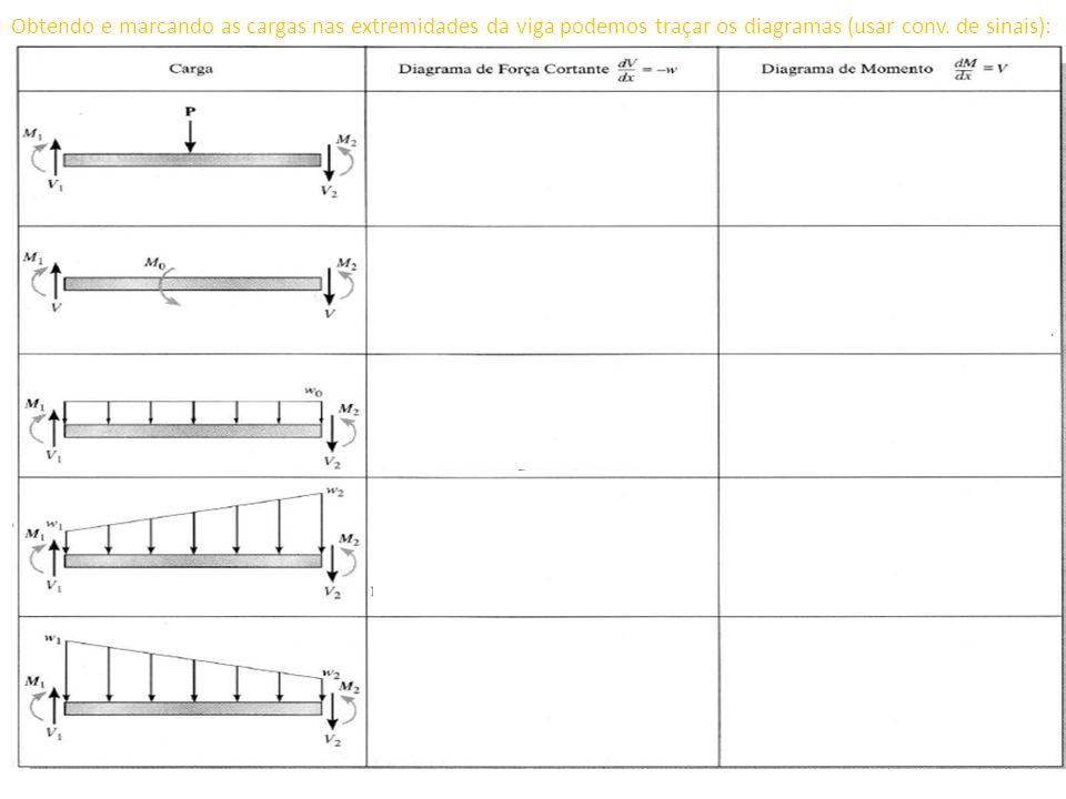 Obtendo e marcando as cargas nas extremidades da viga podemos traçar os diagramas (usar conv. de sinais):