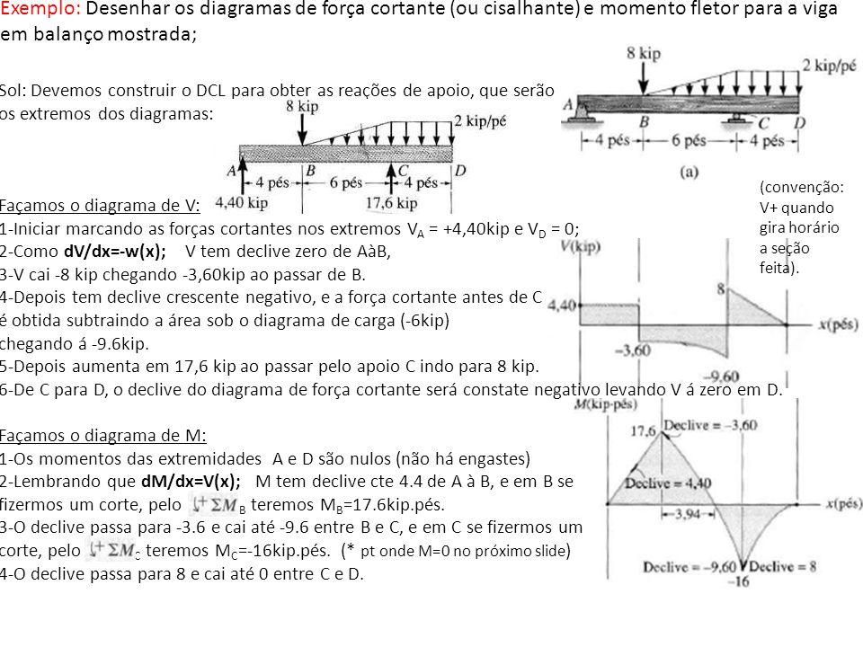 Sol: Devemos construir o DCL para obter as reações de apoio, que serão os extremos dos diagramas: Façamos o diagrama de V: 1-Iniciar marcando as força