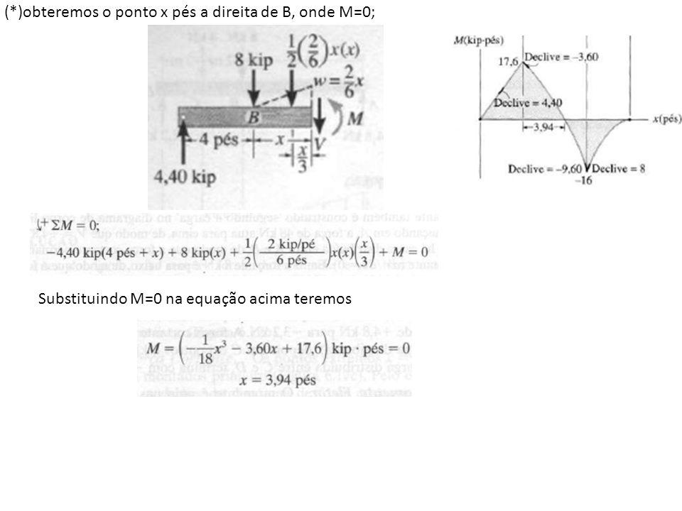 (*)obteremos o ponto x pés a direita de B, onde M=0; Substituindo M=0 na equação acima teremos
