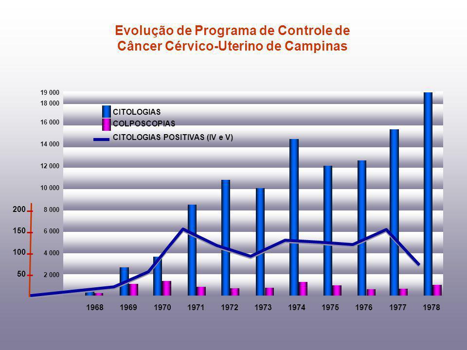 19681969197019711972197319741975197619771978 19 000 18 000 16 000 14 000 12 000 10 000 8 000 6 000 4 000 2 000 CITOLOGIAS COLPOSCOPIAS CITOLOGIAS POSITIVAS (IV e V) Evolução de Programa de Controle de Câncer Cérvico-Uterino de Campinas 200 150 100 50
