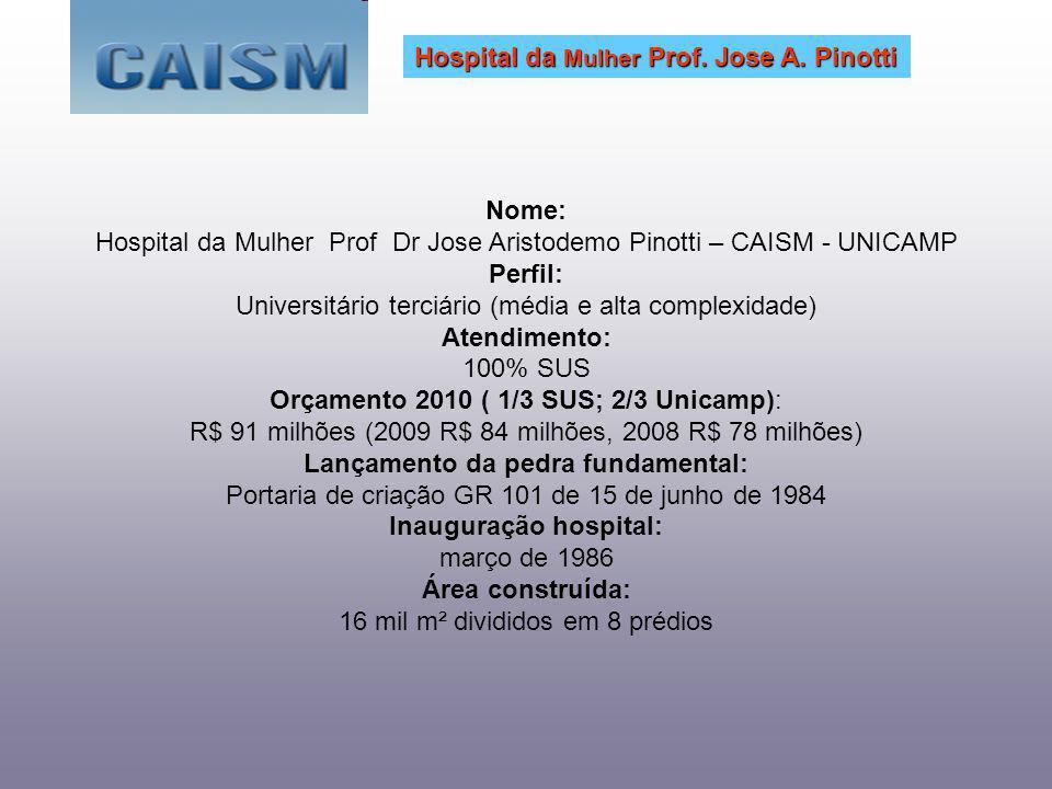 Nome: Hospital da Mulher Prof Dr Jose Aristodemo Pinotti – CAISM - UNICAMP Perfil: Universitário terciário (média e alta complexidade) Atendimento: 100% SUS Orçamento 2010 ( 1/3 SUS; 2/3 Unicamp): R$ 91 milhões (2009 R$ 84 milhões, 2008 R$ 78 milhões) Lançamento da pedra fundamental: Portaria de criação GR 101 de 15 de junho de 1984 Inauguração hospital: março de 1986 Área construída: 16 mil m² divididos em 8 prédios Hospital da Mulher Prof.