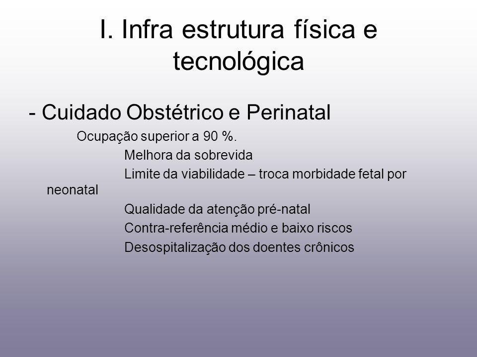 I. Infra estrutura física e tecnológica - Cuidado Obstétrico e Perinatal Ocupação superior a 90 %. Melhora da sobrevida Limite da viabilidade – troca