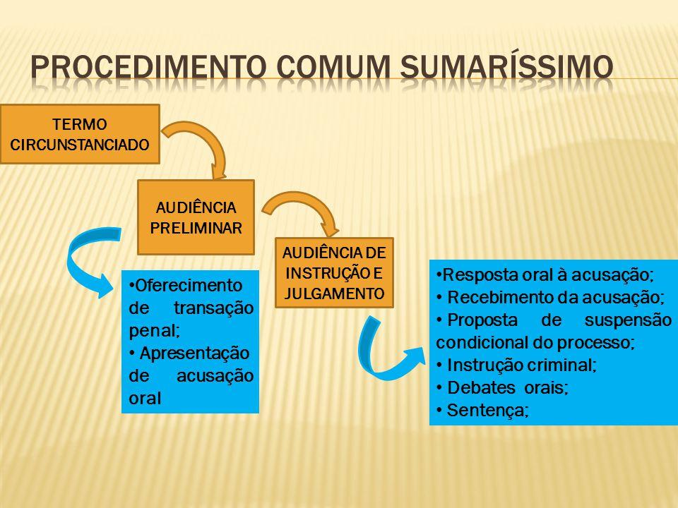 TERMO CIRCUNSTANCIADO AUDIÊNCIA PRELIMINAR AUDIÊNCIA DE INSTRUÇÃO E JULGAMENTO Oferecimento de transação penal; Apresentação de acusação oral Resposta