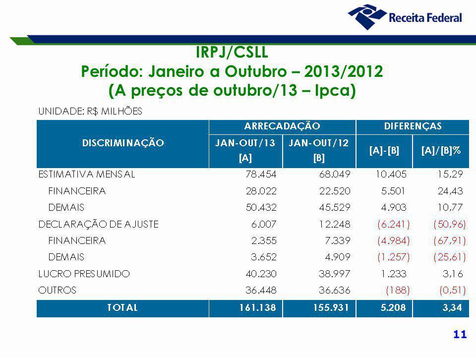 11 IRPJ/CSLL Período: Janeiro a Outubro – 2013/2012 (A preços de outubro/13 – Ipca)