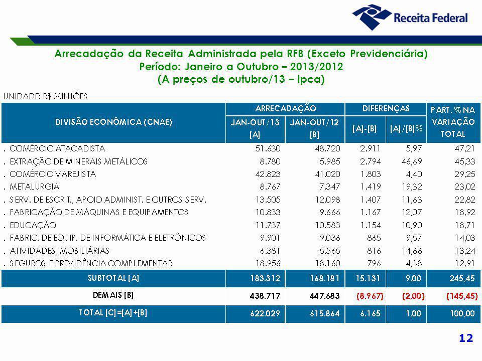 12 Arrecadação da Receita Administrada pela RFB (Exceto Previdenciária) Período: Janeiro a Outubro – 2013/2012 (A preços de outubro/13 – Ipca)