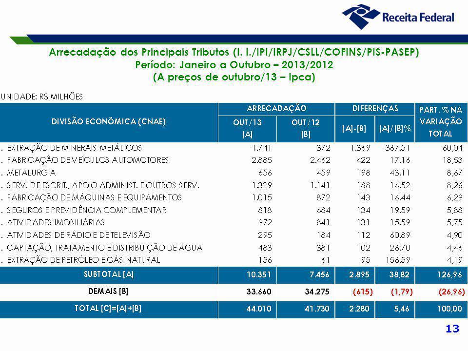 13 Arrecadação dos Principais Tributos (I. I./IPI/IRPJ/CSLL/COFINS/PIS-PASEP) Período: Janeiro a Outubro – 2013/2012 (A preços de outubro/13 – Ipca)