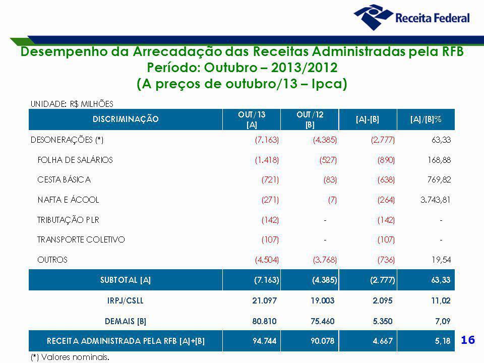 16 Desempenho da Arrecadação das Receitas Administradas pela RFB Período: Outubro – 2013/2012 (A preços de outubro/13 – Ipca)