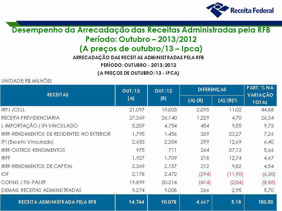 17 Desempenho da Arrecadação das Receitas Administradas pela RFB Período: Outubro – 2013/2012 (A preços de outubro/13 – Ipca)
