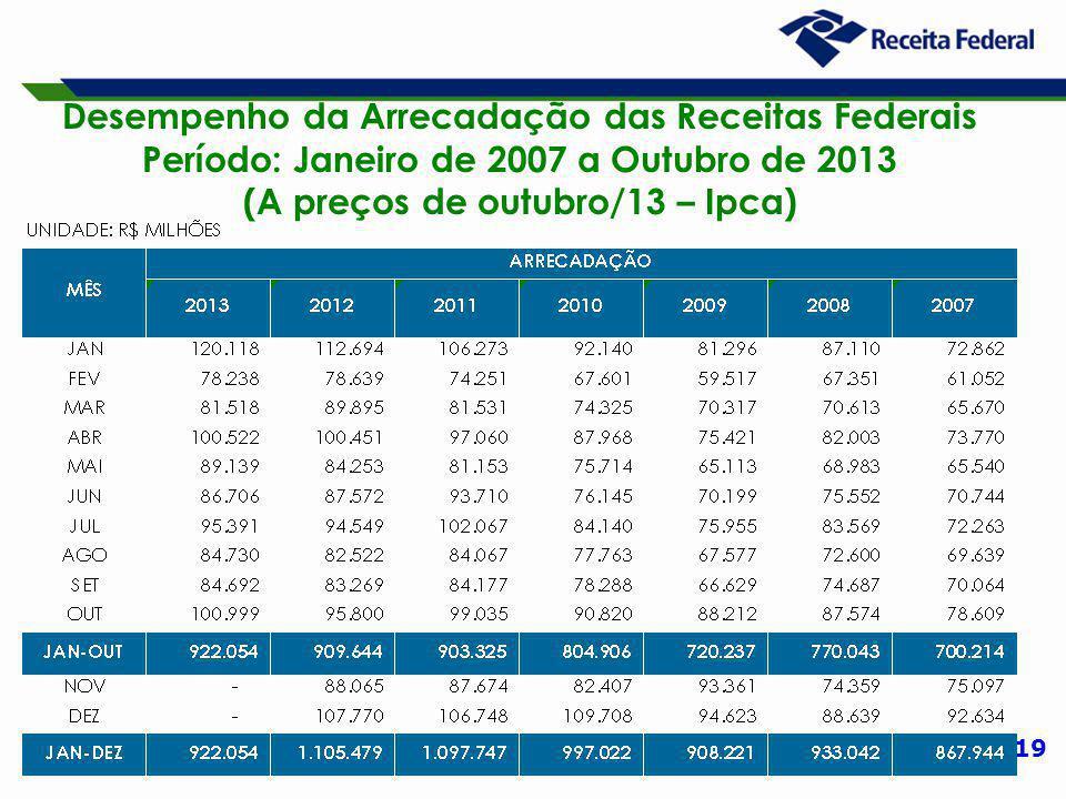 19 Desempenho da Arrecadação das Receitas Federais Período: Janeiro de 2007 a Outubro de 2013 (A preços de outubro/13 – Ipca)