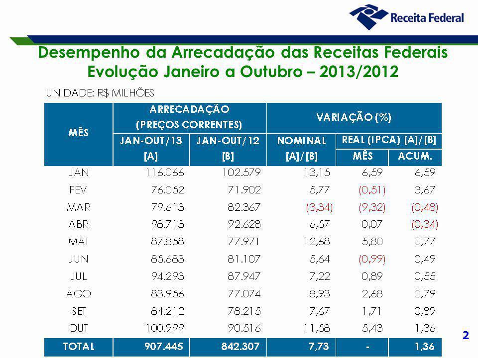2 Desempenho da Arrecadação das Receitas Federais Evolução Janeiro a Outubro – 2013/2012