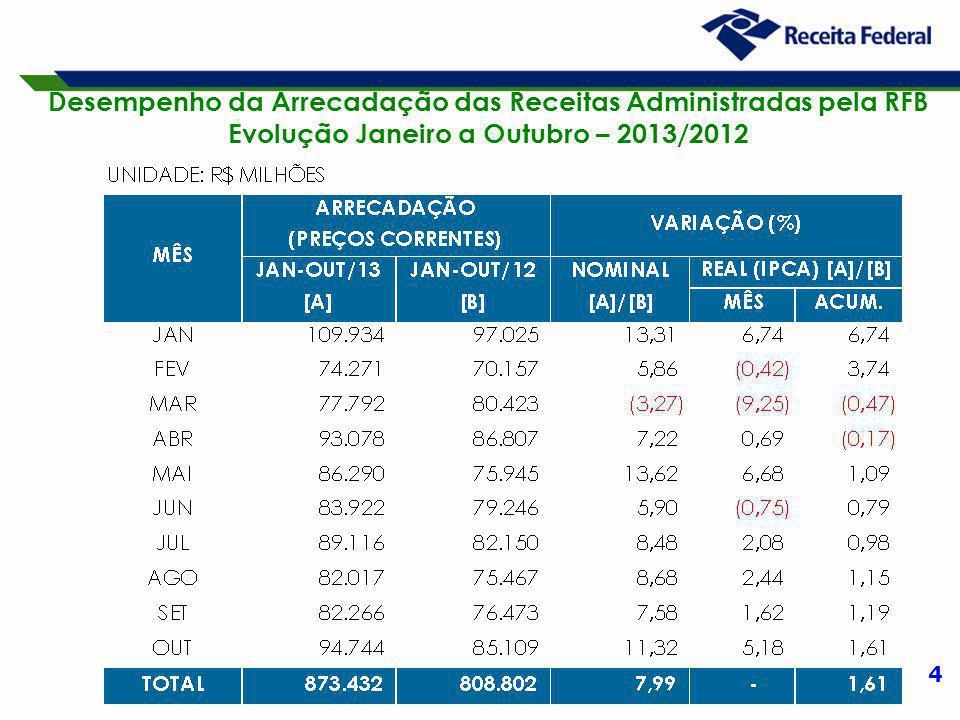 4 Desempenho da Arrecadação das Receitas Administradas pela RFB Evolução Janeiro a Outubro – 2013/2012
