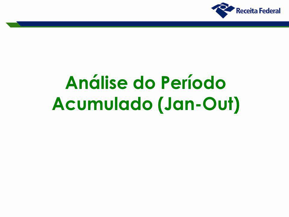 Análise do Período Acumulado (Jan-Out)