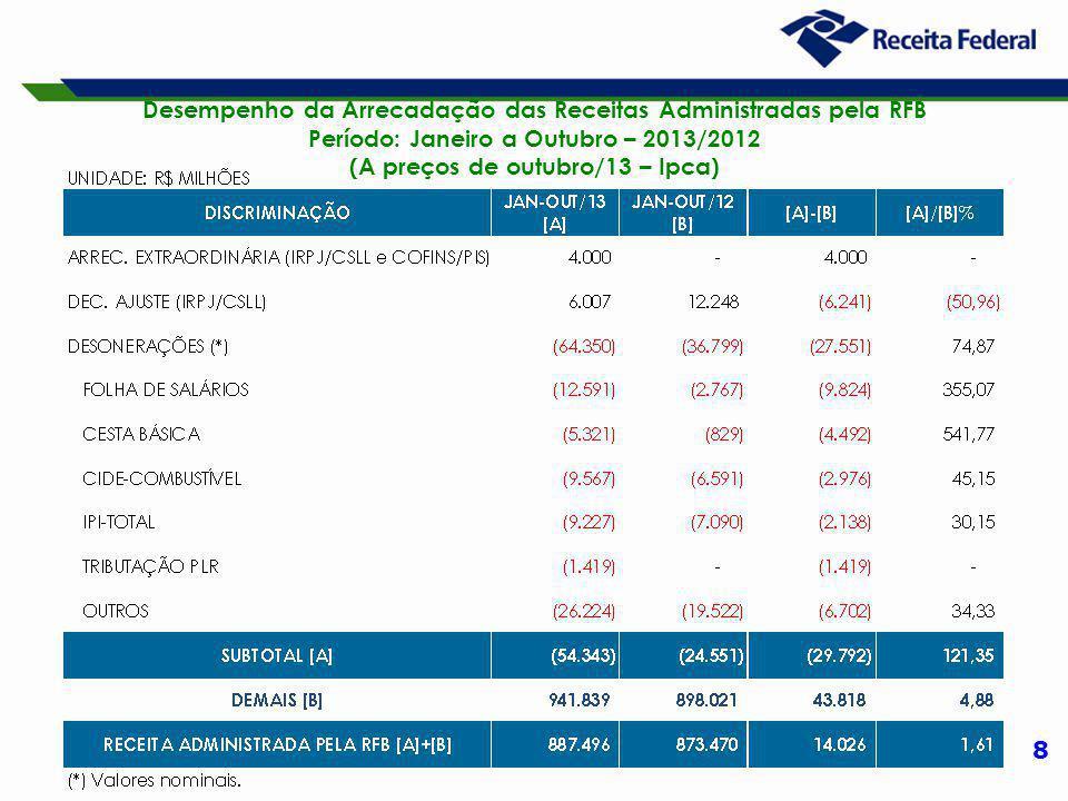 8 Desempenho da Arrecadação das Receitas Administradas pela RFB Período: Janeiro a Outubro – 2013/2012 (A preços de outubro/13 – Ipca)