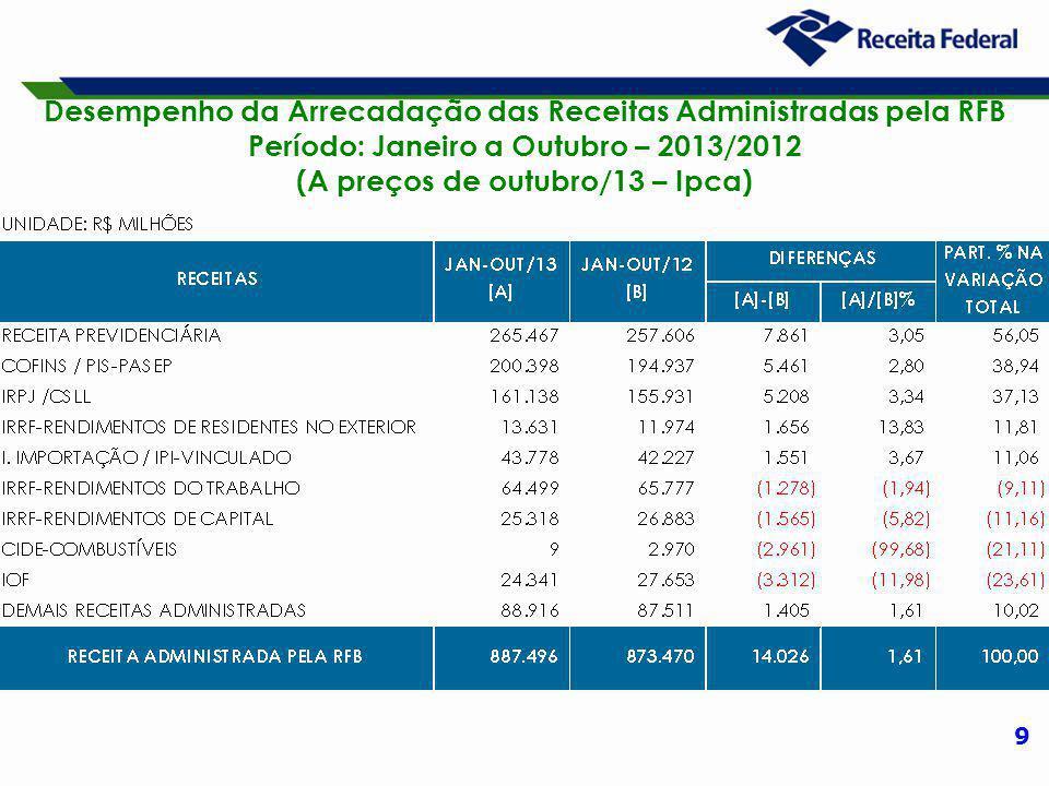 9 Desempenho da Arrecadação das Receitas Administradas pela RFB Período: Janeiro a Outubro – 2013/2012 (A preços de outubro/13 – Ipca)