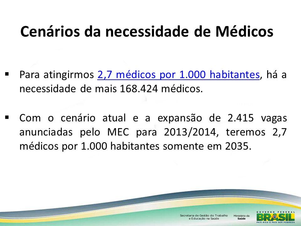 Cenários da necessidade de Médicos Para atingirmos 2,7 médicos por 1.000 habitantes, há a necessidade de mais 168.424 médicos.2,7 médicos por 1.000 ha