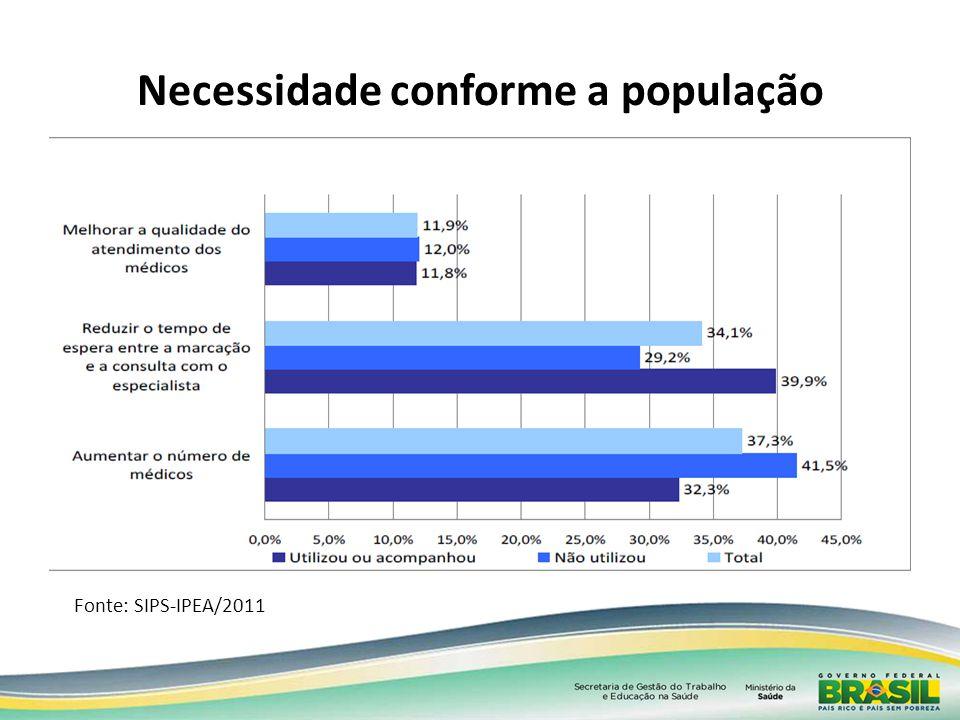 Necessidade conforme a população Fonte: SIPS-IPEA/2011