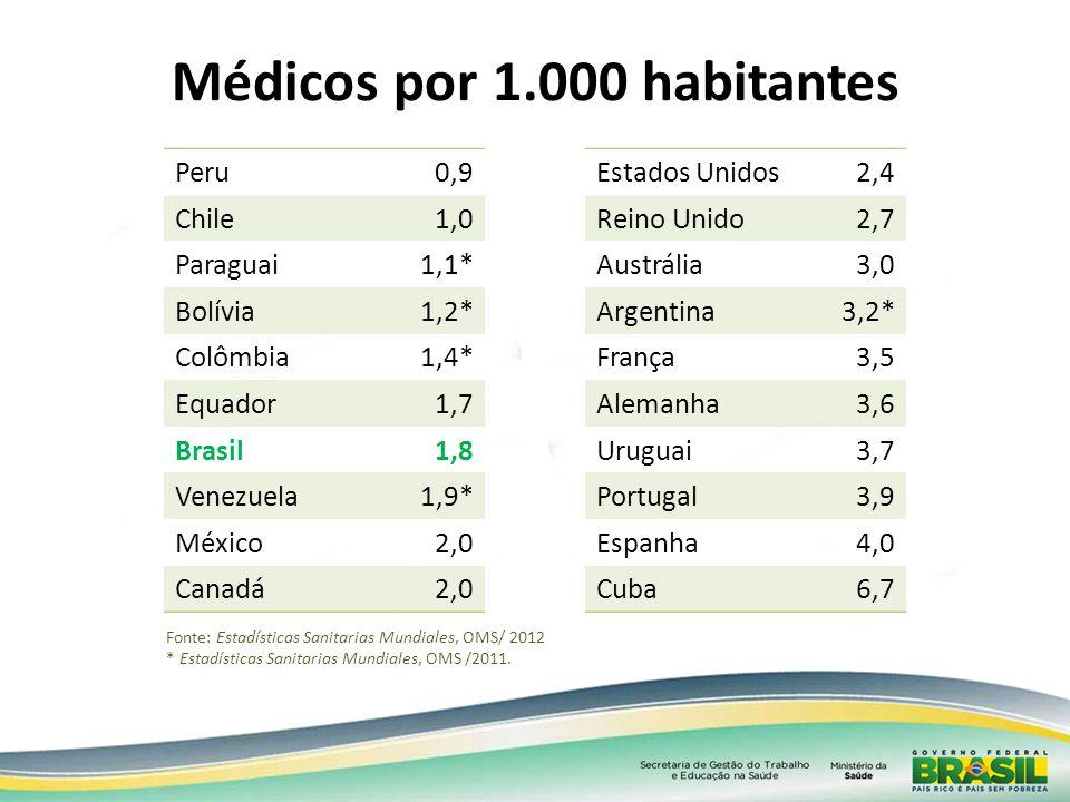 Fonte: Estadísticas Sanitarias Mundiales, OMS/ 2012 * Estadísticas Sanitarias Mundiales, OMS /2011. Médicos por 1.000 habitantes Peru0,9 Chile1,0 Para
