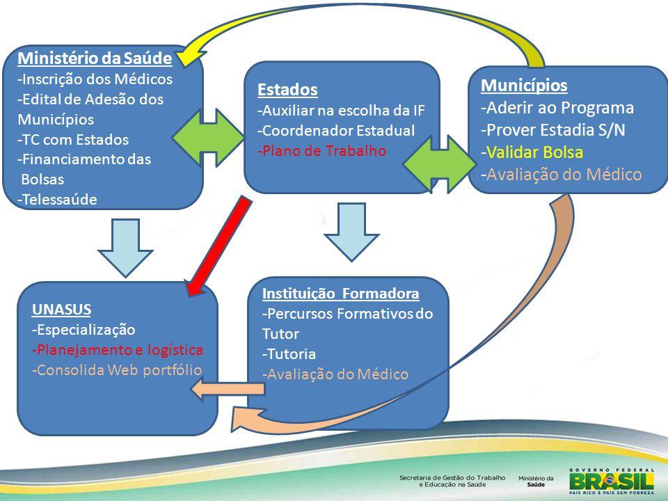 Ministério da Saúde -Inscrição dos Médicos -Edital de Adesão dos Municípios -TC com Estados -Financiamento das Bolsas -Telessaúde Estados -Auxiliar na