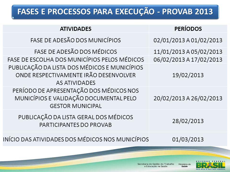 ATIVIDADESPERÍODOS FASE DE ADESÃO DOS MUNICÍPIOS02/01/2013 A 01/02/2013 FASE DE ADESÃO DOS MÉDICOS11/01/2013 A 05/02/2013 FASE DE ESCOLHA DOS MUNICÍPI