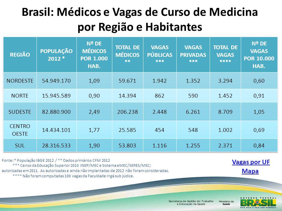 Fonte: * População IBGE 2012 / ** Dados primários CFM 2012 *** Censo da Educação Superior 2010 INEP/MEC e Sistema eMEC/SERES/MEC; autorizadas em 2011.