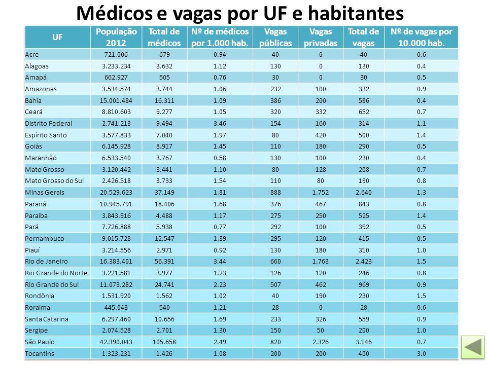 Médicos e vagas por UF e habitantes