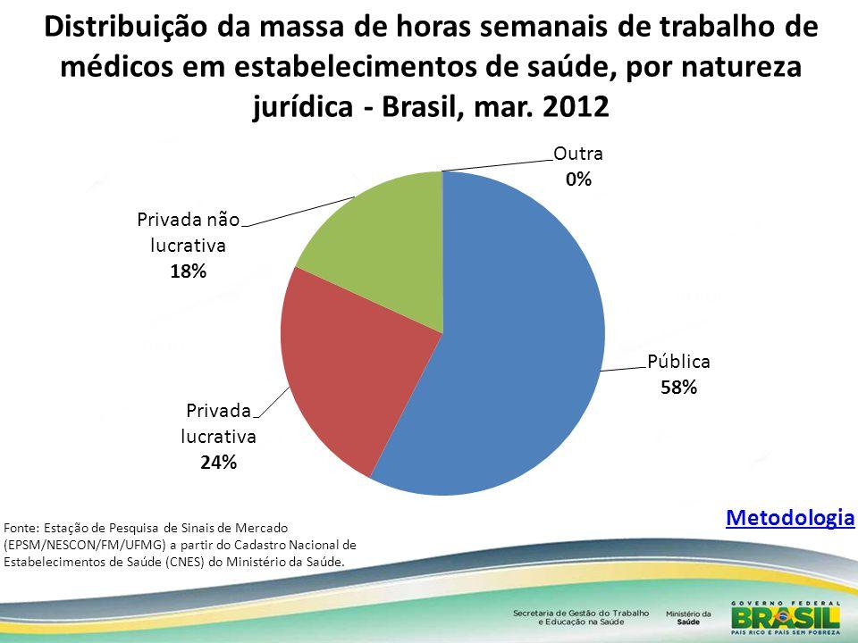 Distribuição da massa de horas semanais de trabalho de médicos em estabelecimentos de saúde, por natureza jurídica - Brasil, mar. 2012 Fonte: Estação