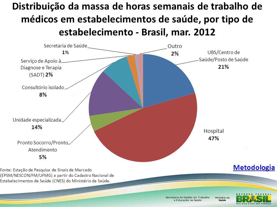 Distribuição da massa de horas semanais de trabalho de médicos em estabelecimentos de saúde, por tipo de estabelecimento - Brasil, mar. 2012 Fonte: Es