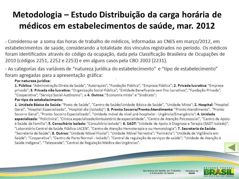 Metodologia – Estudo Distribuição da carga horária de médicos em estabelecimentos de saúde, mar. 2012 - Considerou-se a soma das horas de trabalho de