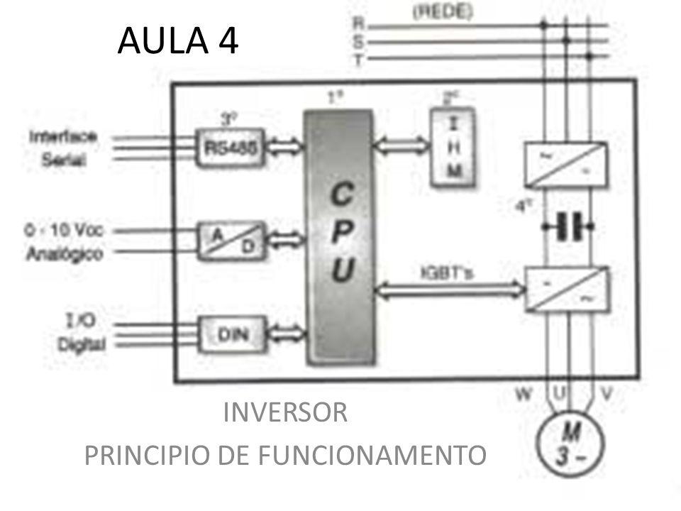AULA 4 INVERSOR PRINCIPIO DE FUNCIONAMENTO