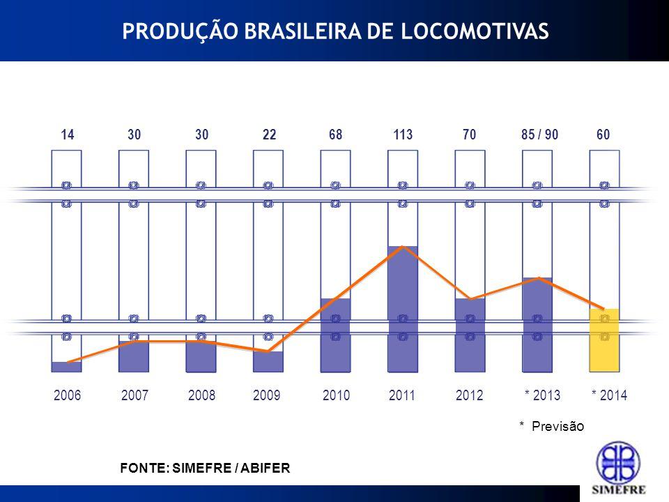 2012201120102009200820072006* 2013* 2014 Fonte: ABIFER 113 6822 30 14 7085 / 9060 FONTE: SIMEFRE / ABIFER * Previsã o PRODUÇÃO BRASILEIRA DE LOCOMOTIV
