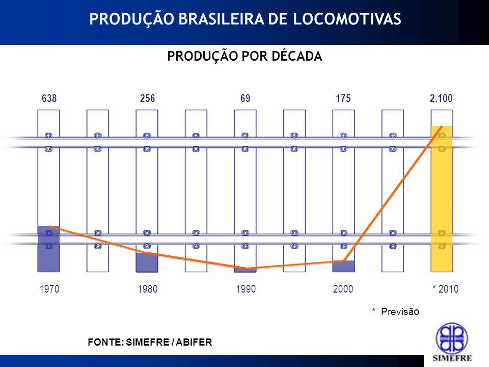 2000199019801970* 2010 Fonte: ABIFER 69 256638 1752.100 FONTE: SIMEFRE / ABIFER * Previsã o PRODUÇÃO POR DÉCADA PRODUÇÃO BRASILEIRA DE LOCOMOTIVAS