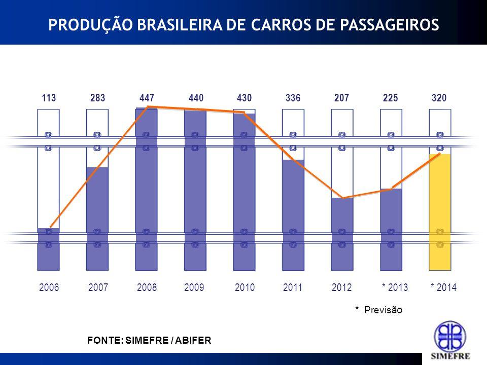 2000199019801970* 2010 Fonte: ABIFER 640 1.460950 1.9304.000 FONTE: SIMEFRE / ABIFER PRODUÇÃO BRASILEIRA DE CARROS DE PASSAGEIROS * Previsã o PRODUÇÃO POR DÉCADA