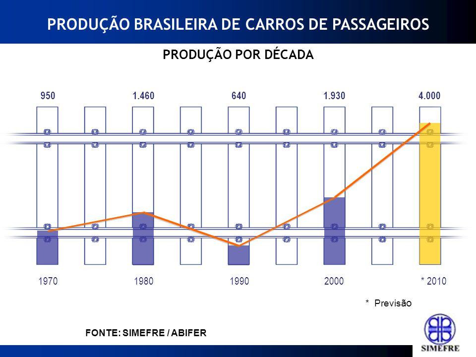 2000199019801970* 2010 Fonte: ABIFER 640 1.460950 1.9304.000 FONTE: SIMEFRE / ABIFER PRODUÇÃO BRASILEIRA DE CARROS DE PASSAGEIROS * Previsã o PRODUÇÃO