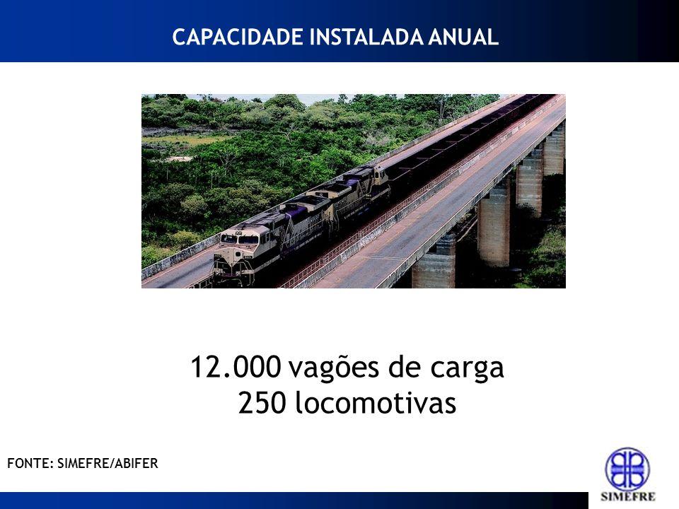 2012201120102009200820072006* 2013* 2014 Fonte: ABIFER 5.616 3.2611.022 5.1181.3273.668 2.9182.200/2.400 3.000/3500 FONTE: SIMEFRE / ABIFER * Previsã o PRODUÇÃO BRASILEIRA DE VAGÕES