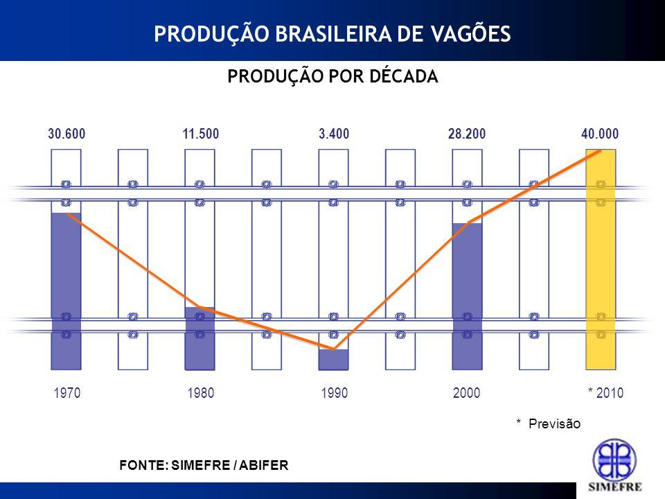 2012201120102009200820072006* 2013* 2014 Fonte: ABIFER 113 6822 30 14 7085 / 9060 FONTE: SIMEFRE / ABIFER * Previsã o PRODUÇÃO BRASILEIRA DE LOCOMOTIVAS
