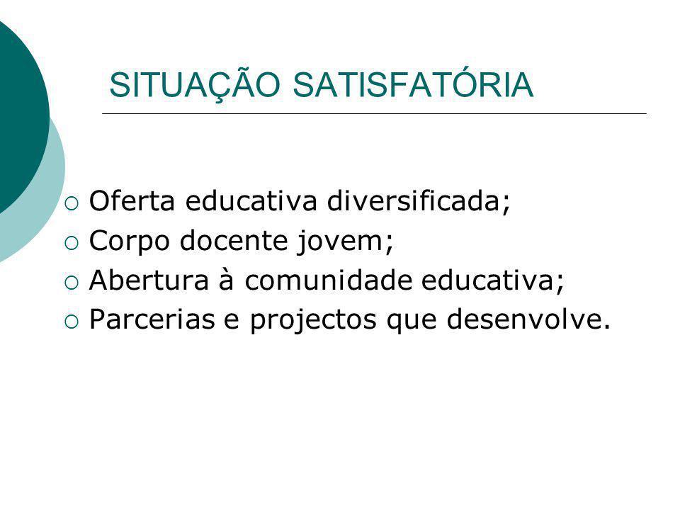 SITUAÇÃO SATISFATÓRIA Oferta educativa diversificada; Corpo docente jovem; Abertura à comunidade educativa; Parcerias e projectos que desenvolve.