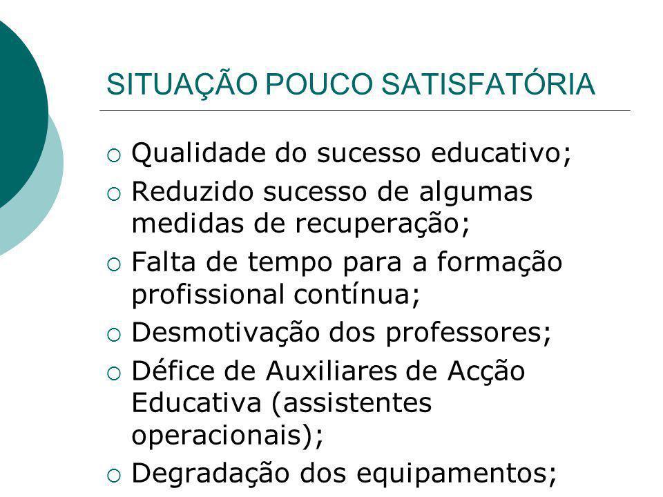 SITUAÇÃO POUCO SATISFATÓRIA Qualidade do sucesso educativo; Reduzido sucesso de algumas medidas de recuperação; Falta de tempo para a formação profiss