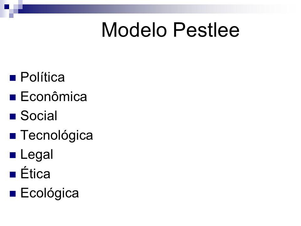 Modelo Pestlee Política Econômica Social Tecnológica Legal Ética Ecológica