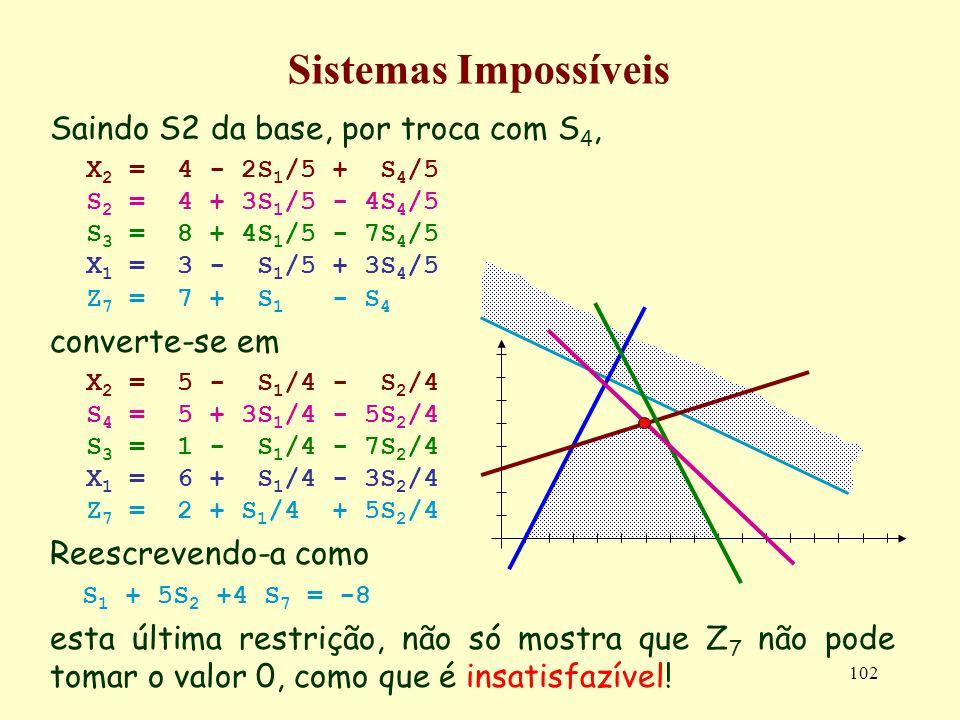 102 Sistemas Impossíveis Saindo S2 da base, por troca com S 4, X 2 = 4 - 2S 1 /5 + S 4 /5 S 2 = 4 + 3S 1 /5 - 4S 4 /5 S 3 = 8 + 4S 1 /5 - 7S 4 /5 X 1