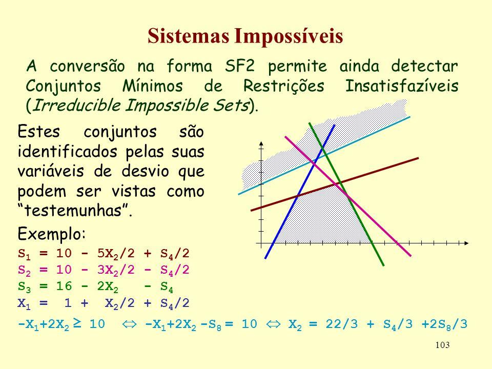 103 Sistemas Impossíveis A conversão na forma SF2 permite ainda detectar Conjuntos Mínimos de Restrições Insatisfazíveis (Irreducible Impossible Sets)