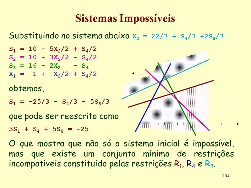 104 Sistemas Impossíveis Substituindo no sistema abaixo X 2 = 22/3 + S 4 /3 +2S 8 /3 S 1 = 10 - 5X 2 /2 + S 4 /2 S 2 = 10 - 3X 2 /2 - S 4 /2 S 3 = 16