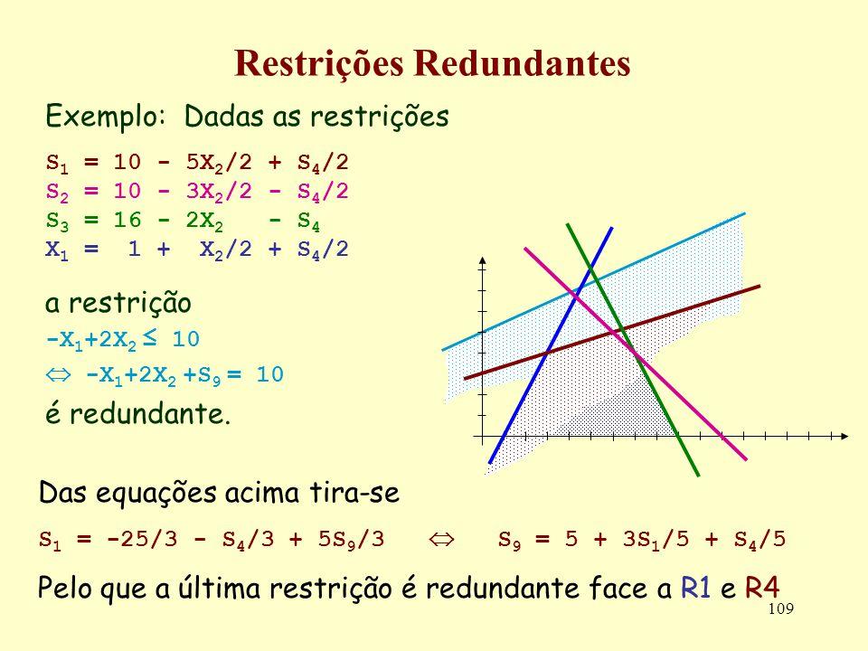 109 Restrições Redundantes Exemplo: Dadas as restrições S 1 = 10 - 5X 2 /2 + S 4 /2 S 2 = 10 - 3X 2 /2 - S 4 /2 S 3 = 16 - 2X 2 - S 4 X 1 = 1 + X 2 /2