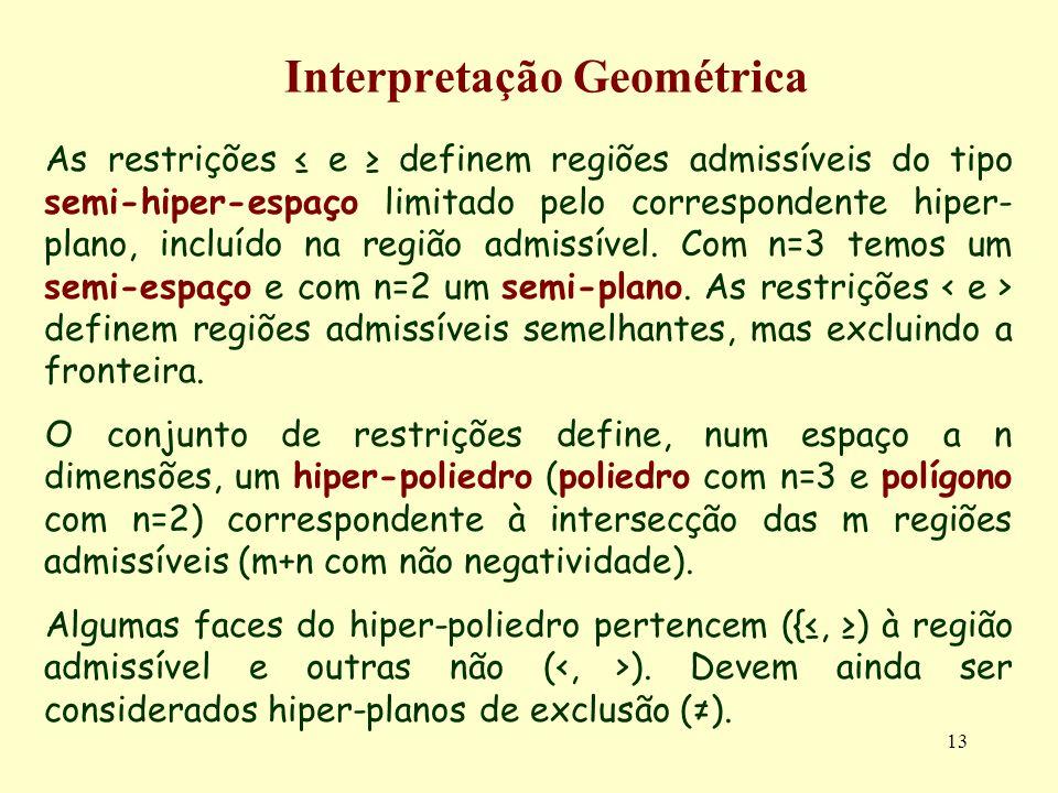 13 Interpretação Geométrica As restrições e definem regiões admissíveis do tipo semi-hiper-espaço limitado pelo correspondente hiper- plano, incluído