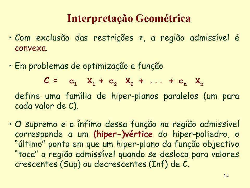 14 Interpretação Geométrica Com exclusão das restrições, a região admissível é convexa. Em problemas de optimização a função C = c 1 X 1 + c 2 X 2 +..