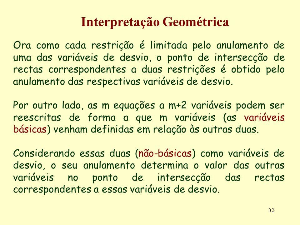 32 Ora como cada restrição é limitada pelo anulamento de uma das variáveis de desvio, o ponto de intersecção de rectas correspondentes a duas restriçõ