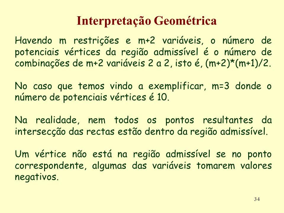 34 Havendo m restrições e m+2 variáveis, o número de potenciais vértices da região admissível é o número de combinações de m+2 variáveis 2 a 2, isto é